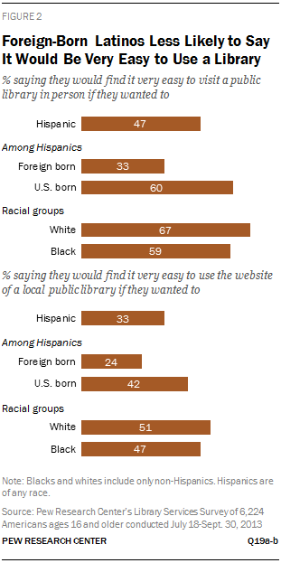 Foreign-Born Latinos Less Likely to Say It Would Be Very Easy to Use a Library