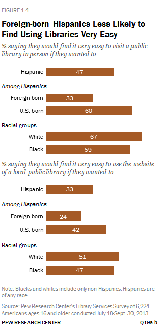 Foreign-born Hispanics Less Likely to Find Using Libraries Very Easy