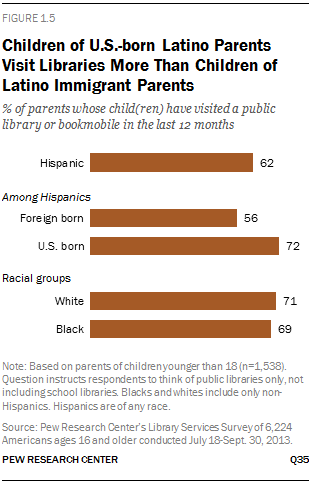 Children of U.S.-born Latino Parents Visit Libraries More Than Children of Latino Immigrant Parents