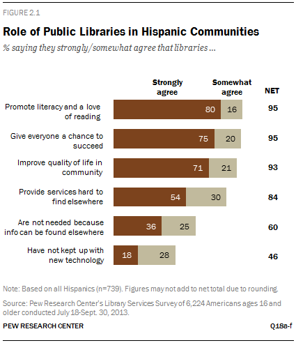Role of Public Libraries in Hispanic Communities