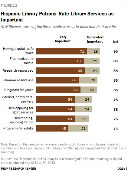 Hispanic Library Patrons Rate Library Services as Important