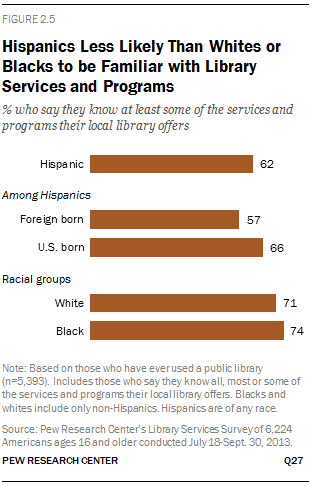 Hispanics Less Likely Than Whites or Blacks to be Familiar with Library Services and Programs