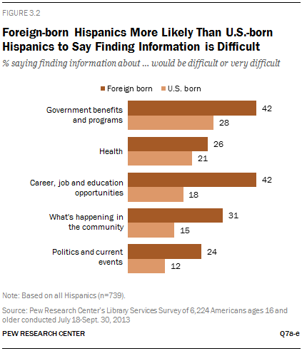 Foreign-born Hispanics More Likely Than U.S.-born Hispanics to Say Finding Information is Difficult