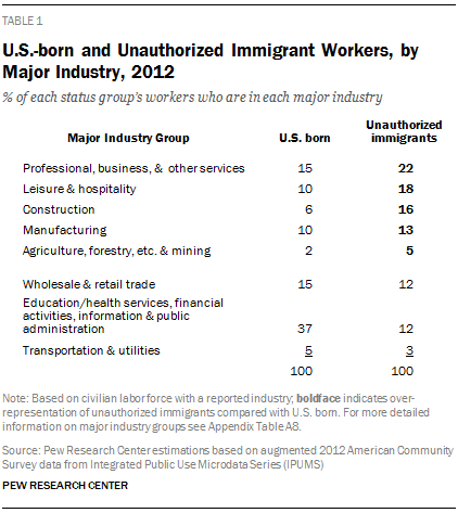 U.S.-born and Unauthorized Immigrant Workers, by Major Industry, 2012