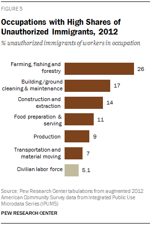 Occupations with High Shares of Unauthorized Immigrants, 2012