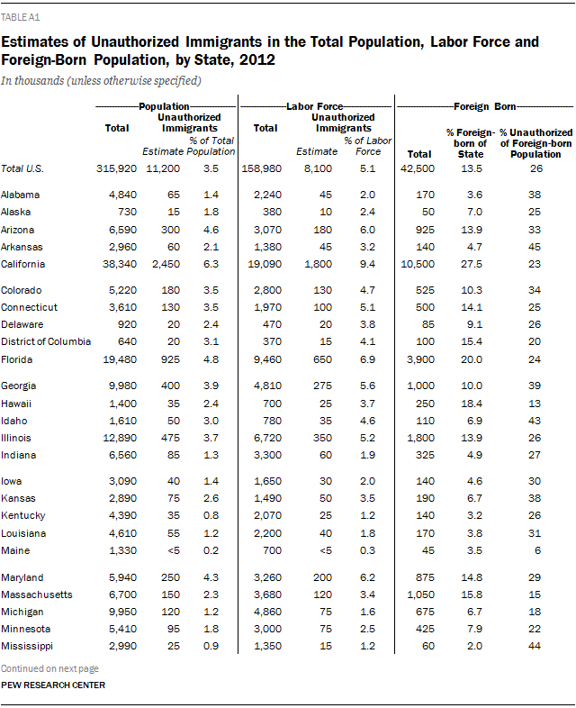 Estimates of Unauthorized Immigrants in the Total Population, Labor Force and Foreign-Born Population, by State, 2012