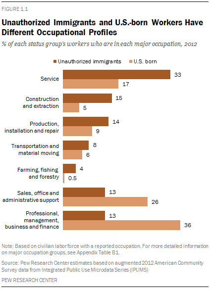 Unauthorized Immigrants and U.S.-born Workers Have Different Occupational Profiles