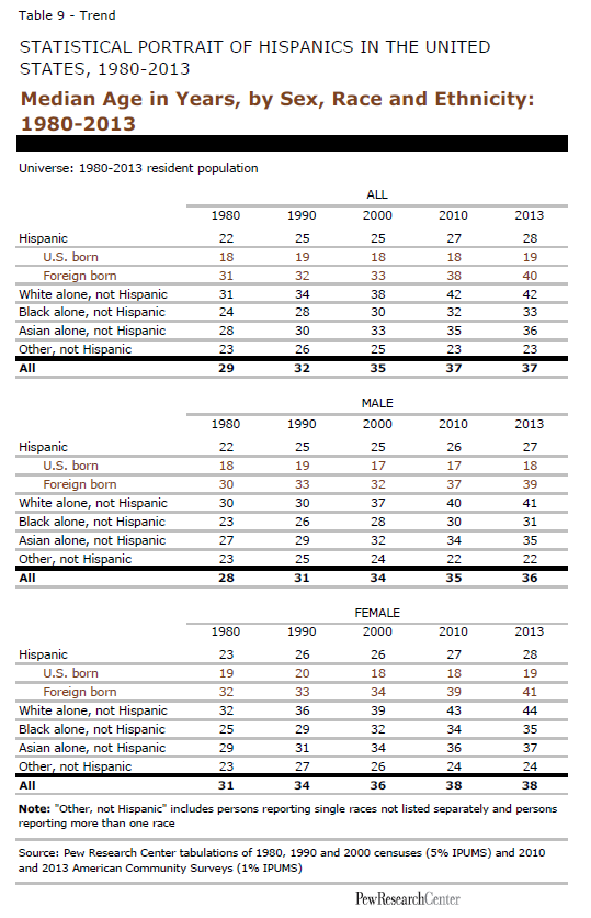Median Age in Years, by Sex, Race and Ethnicity: 1980-2013