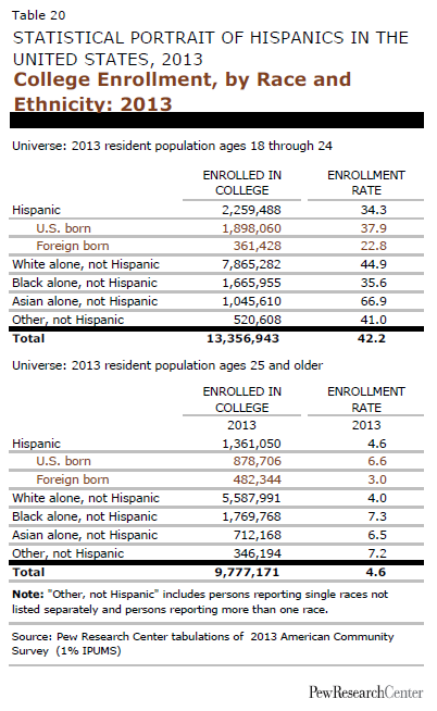 College Enrollment, by Race and Ethnicity: 2013