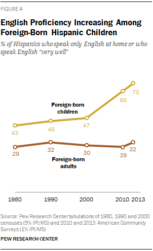 English Proficiency Increasing Among Foreign-Born Hispanic Children