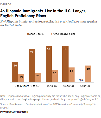 latino immigration Find out more about the history of us immigration since 1965, including videos, interesting articles, pictures, historical features and more  while the percentages of latino and african .