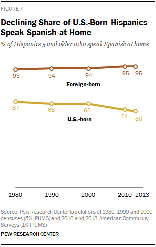 Declining Share of U.S.-Born Hispanics Speak Spanish at Home
