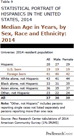 Median Age in Years, by Sex, Race and Ethnicity: 2014