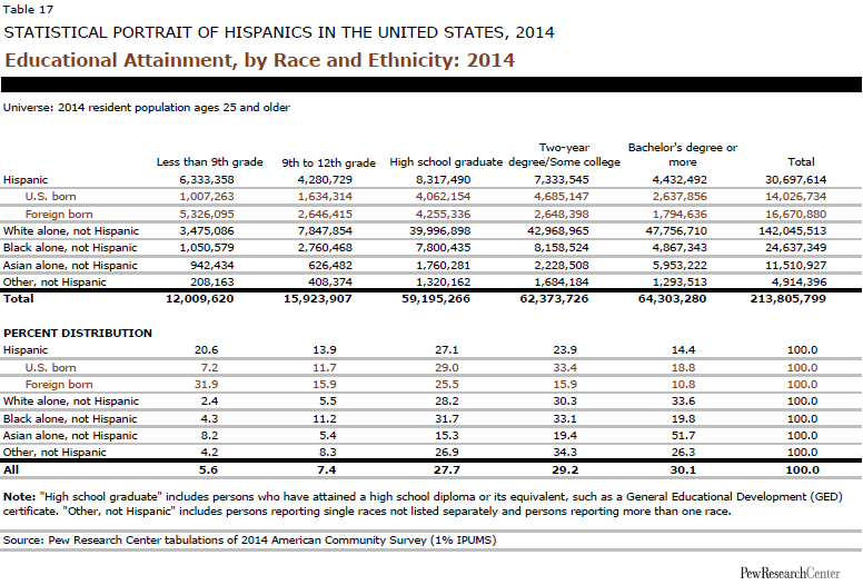 Educational Attainment, by Race and Ethnicity: 2014