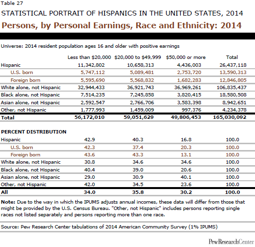 Persons, by Personal Earnings, Race and Ethnicity: 2014