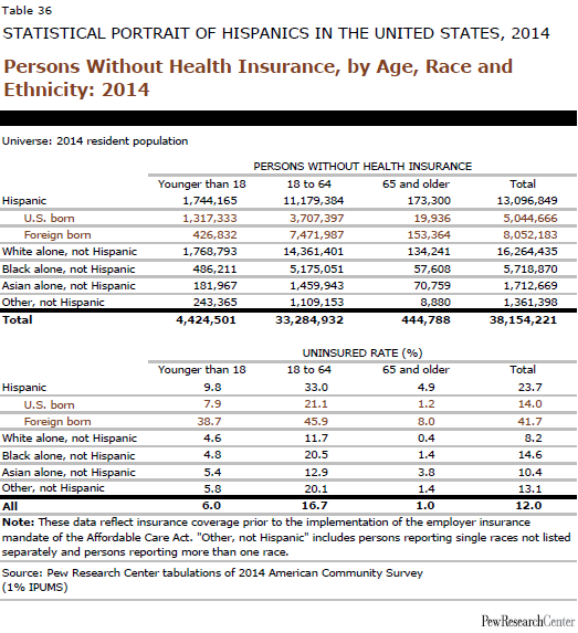 Persons Without Health Insurance, by Age, Race and Ethnicity: 2014
