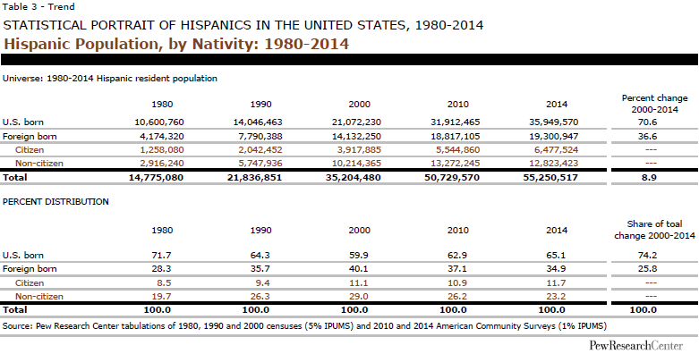 Hispanic Population, by Nativity: 1980-2014