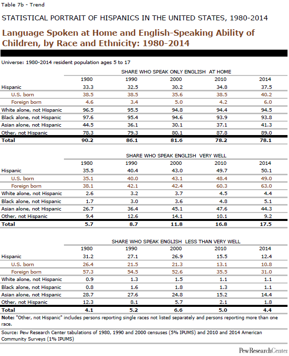 Language Spoken at Home and English-Speaking Ability of Children, by Race and Ethnicity: 1980-2014