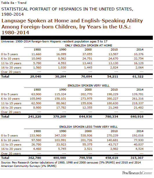 Language Spoken at Home and English-Speaking Ability Among Foreign-born Children, by Years in the U.S.: 1980-2014