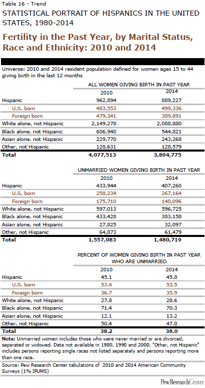 Fertility in the Past Year, by Marital Status, Race and Ethnicity: 2010 and 2014