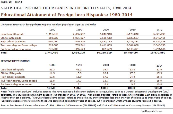 Educational Attainment of Foreign-born Hispanics: 1980-2014