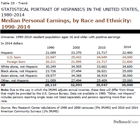 Median Personal Earnings, by Race and Ethnicity: 1990-2014
