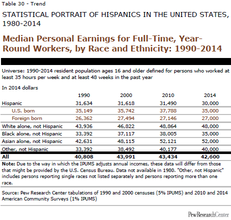 Median Personal Earnings for Full-Time, Year- Round Workers, by Race and Ethnicity: 1990-2014