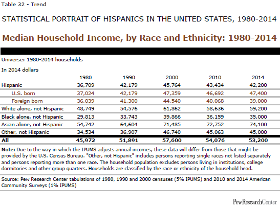 Median Household Income, by Race and Ethnicity: 1980-2014