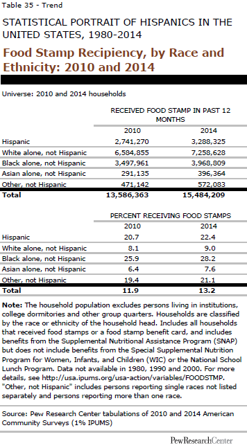 Food Stamp Recipiency, by Race and Ethnicity: 2010 and 2014