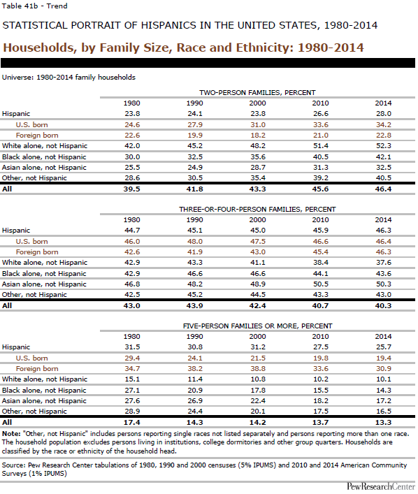 Households, by Family Size, Race and Ethnicity: 1980-2014