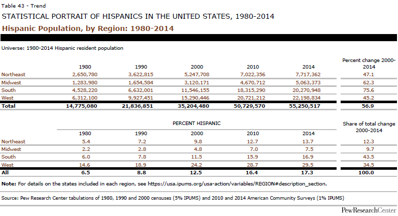 Hispanic Population, by Region: 1980-2014