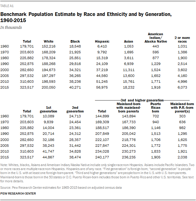 Benchmark Population Estimate by Race and Ethnicity and by Generation, 1960-2015