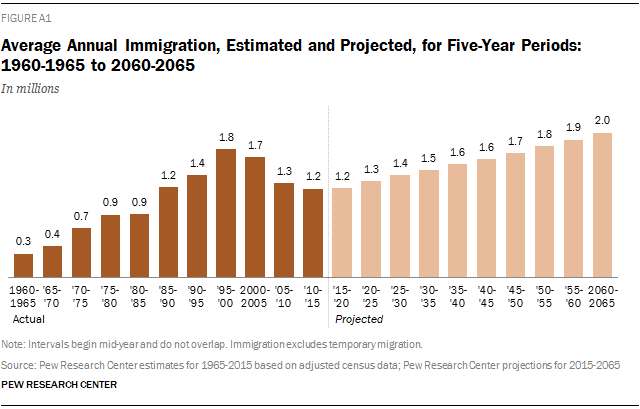 Average Annual Immigration, Estimated and Projected, for Five-Year Periods: 1960-1965 to 2060-2065