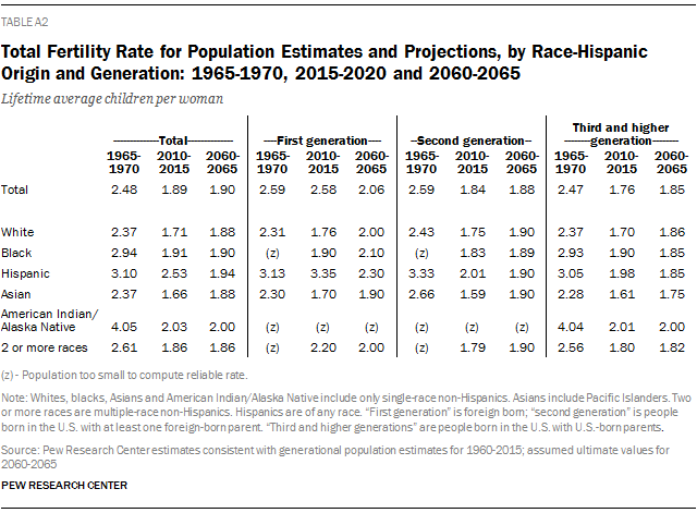 Total Fertility Rate for Population Estimates and Projections, by Race-Hispanic Origin and Generation: 1965-1970, 2015-2020 and 2060-2065