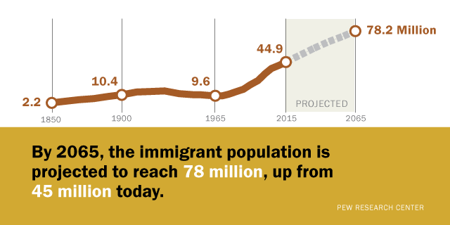 the major changes in the united states foreign policy and immigration trends Start studying changing immigration what did the change in immigration policies between the how did latin american immigration to the united states change.