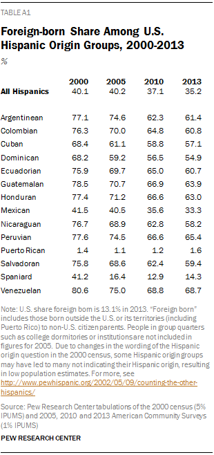 Foreign-born Share Among U.S. Hispanic Origin Groups, 2000-2013