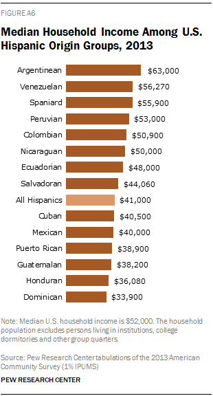 Median Household Income Among U.S. Hispanic Origin Groups, 2013