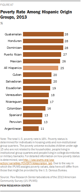 Poverty Rate Among Hispanic Origin Groups, 2013