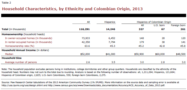Household Characteristics, by Ethnicity and Colombian Origin, 2013