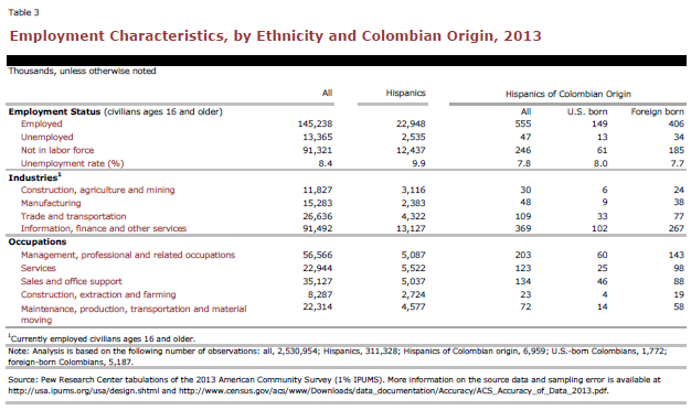 Employment Characteristics, by Ethnicity and Colombian Origin, 2013