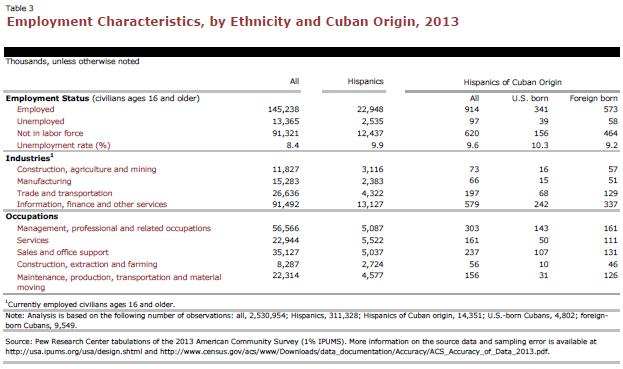 Employment Characteristics, by Ethnicity and Cuban Origin, 2013