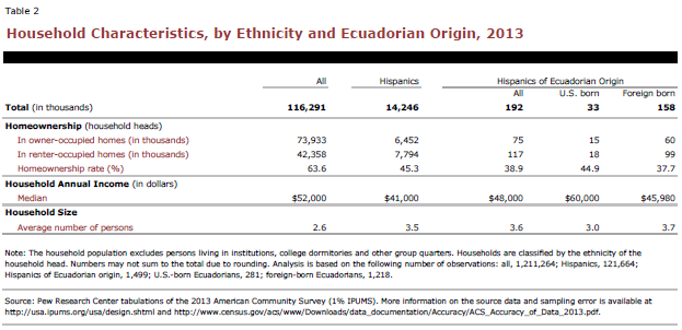 Household Characteristics, by Ethnicity and Ecuadorian Origin, 2013