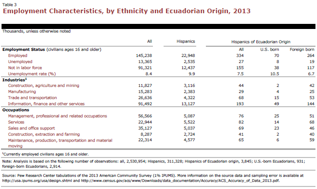 Employment Characteristics, by Ethnicity and Ecuadorian Origin, 2013