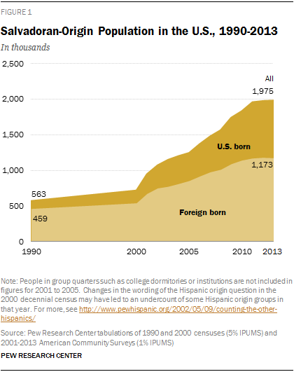 Salvadoran-Origin Population in the U.S., 1990-2013