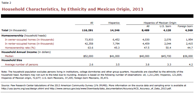 Household Characteristics, by Ethnicity and Mexican Origin, 2013