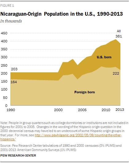 Nicaraguan-Origin Population in the U.S., 1990-2013