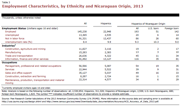 Employment Characteristics, by Ethnicity and Nicaraguan Origin, 2013