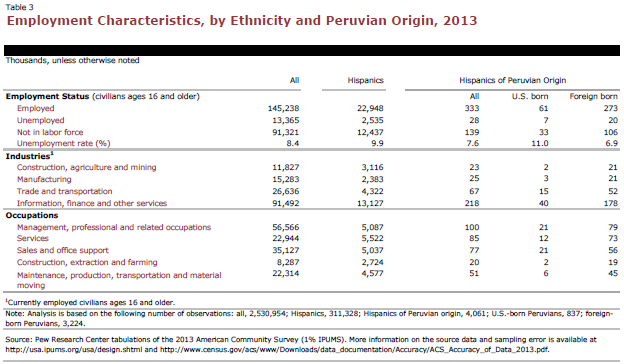 Employment Characteristics, by Ethnicity and Peruvian Origin, 2013