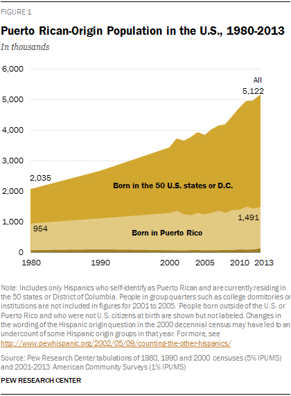 Puerto Rican-Origin Population in the U.S., 1980-2013