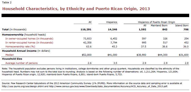 Household Characteristics, by Ethnicity and Puerto Rico Origin, 2013